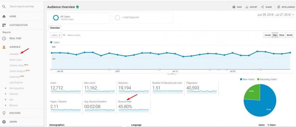 نرخ خروج کاربران در گوگل آنالیتیکس